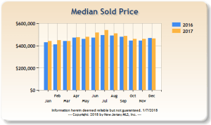 Median sold price of residential homes in Bergen County, 2016 and 2017