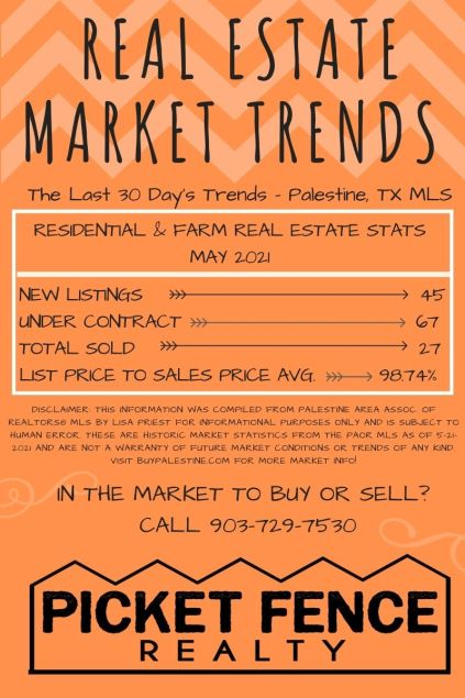 How's the Real Estate Market in Palestine TX May 2021 stats