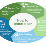 Car Leasing | How to Lease a Car