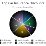 State Farm Car Insurance Features