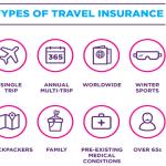 Advantages Of Travel Insurance