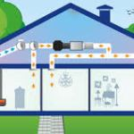 Ventilation Experts: The Role Of A Ventilation Expert