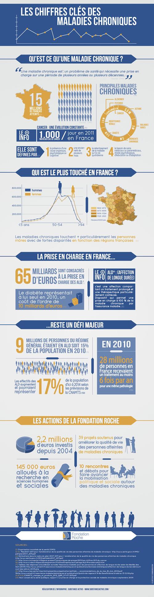 infographieChiffresClesmaladieschroniques