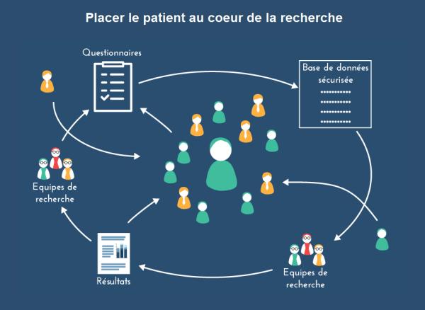 Communauté de Patients pour la Recherche