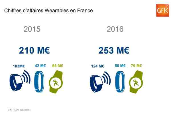 CA des wearables en France