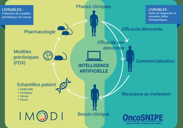OncoSnipe