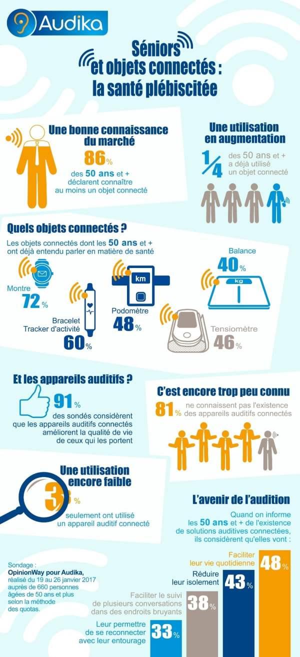 Infographie : seniors et objets connectés