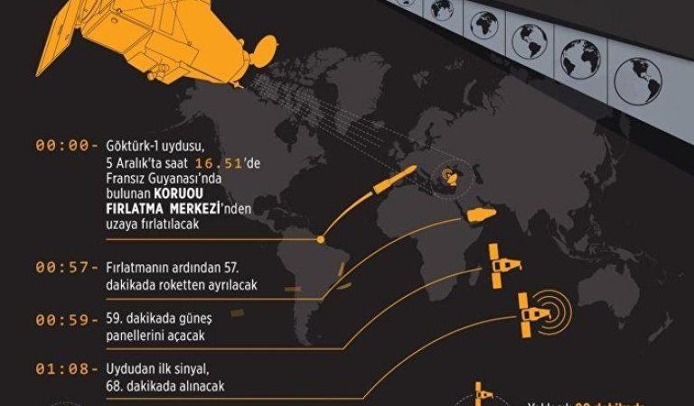 Göktürk-1 Uzaya Fırlatılıyor