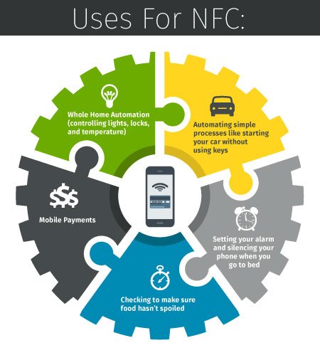 NFC-Helps-Every-Day-Life