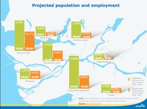 Projected population and employment growth for our region in 2040. Click to see a larger version of the image.