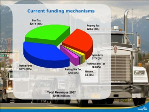 The sources of our current funding. Click for a larger version.