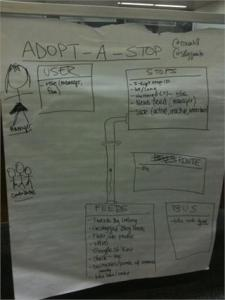 Brainstorming for the Adopt-a-Stop web app.