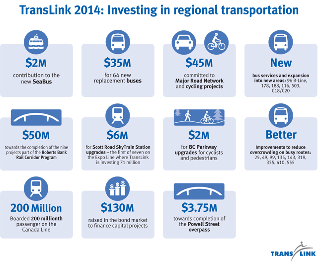TransLink's investments in transportation in 2014