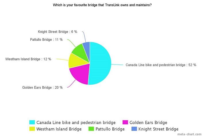 Bridge Poll results5