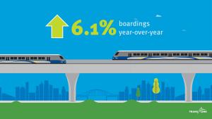 System-wide boardings grew by 6.1% in June!