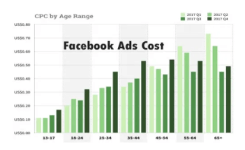 Facebook Adverts Cost