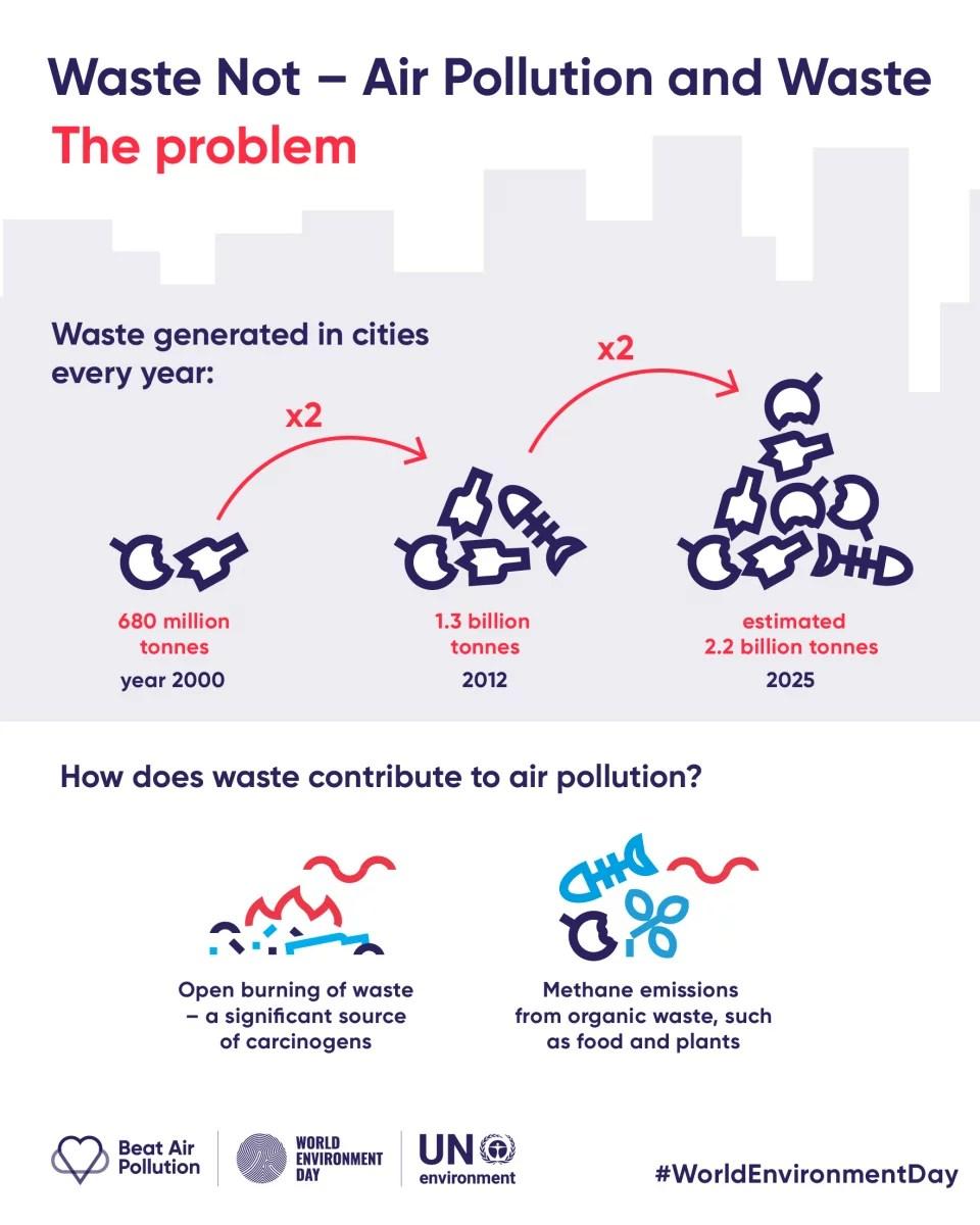 City_waste