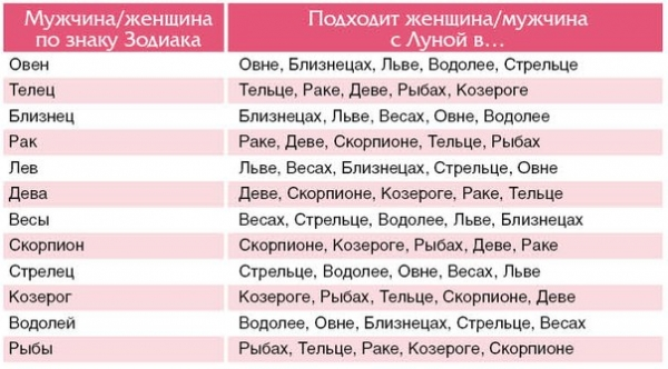 Jakie oznaki zodiaku są odpowiednie dla siebie