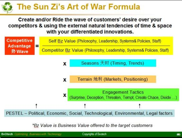 SunZi Art of War Formula