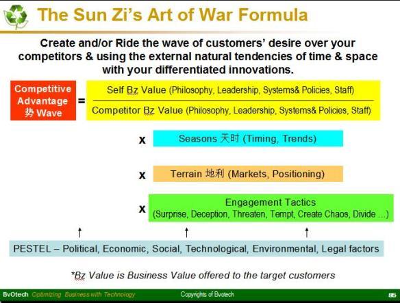 SunZi Art of War Formula
