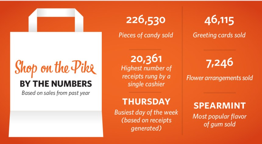 purchases in the shop by the numbers infographic