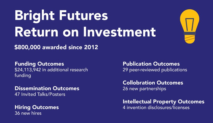 Bright futures return on investment graphic
