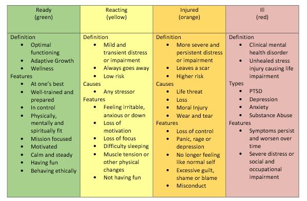 Stress Continuum Chart