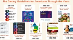 Guidelines through the years