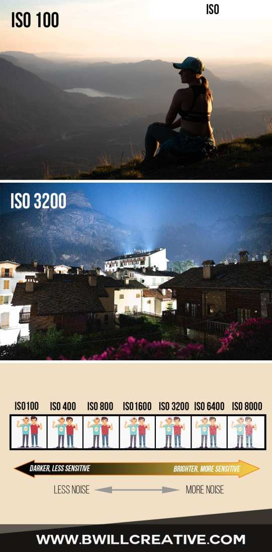 an example of how ISO setting will affect your pictures as a beginner photographer