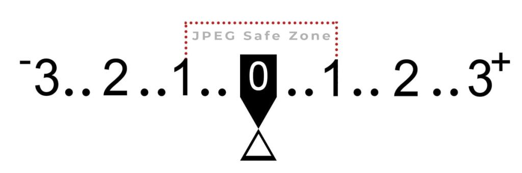 Jpeg-safe-zone