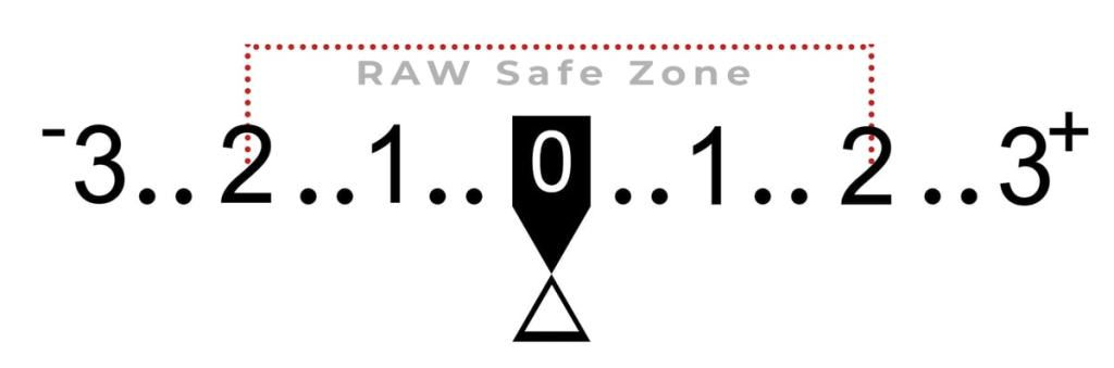 RAW-safe-zone