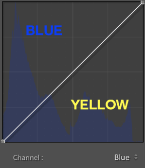 blue-channel-curve