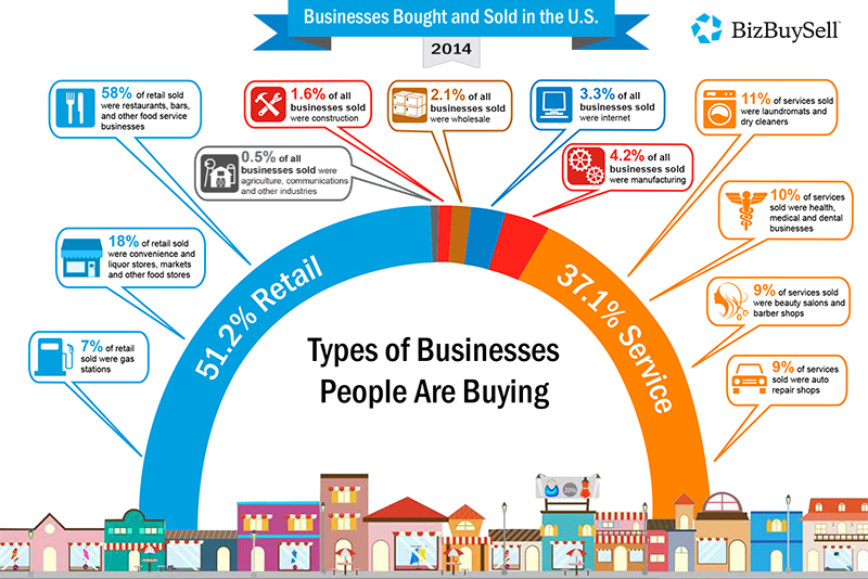 Types Of Businesses Bought 2014