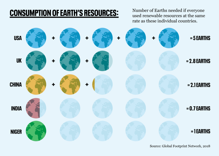 consumption of earth's resources diagram