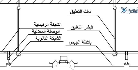 الأدوات المستخدمة في تركيب الأسقف المعلقة