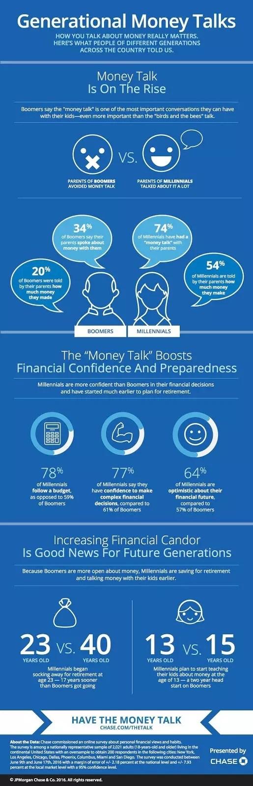 Chase Money Talks Infographic