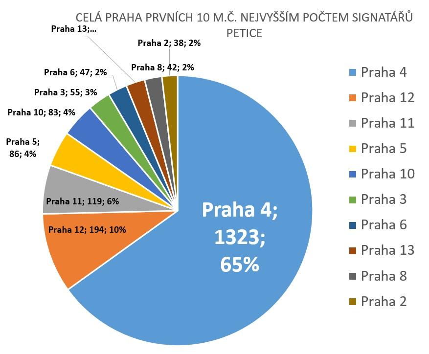 Petice_Statistika_Celá Praha