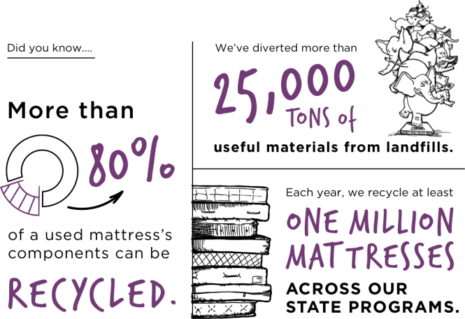 Vertical Recycling Mattress Infographic Color Data