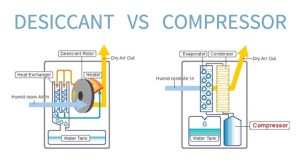 desiccant-dehumidifiers-vs-compressor