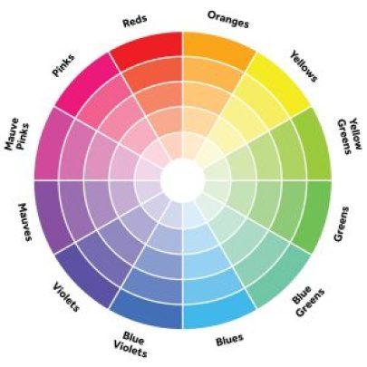 Kleurenwiel uitleg met kleuren
