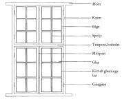 Fönstrets konstruktion och delar.