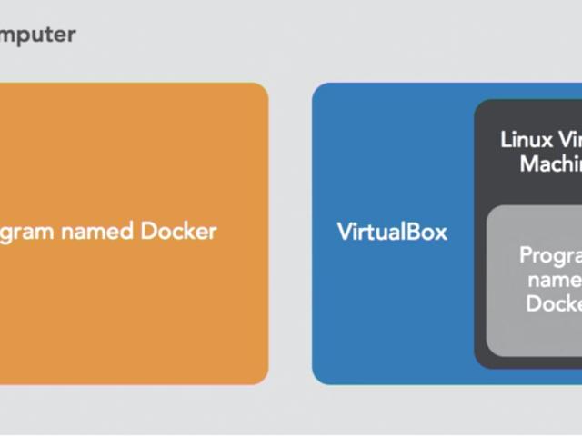 Docker – konteneryzacja, wirtualizacja, emulacja i symulacja