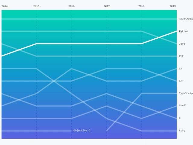 Listopadowy ranking najpopularniejszych języków programowania na GitHubie – Java pokonana