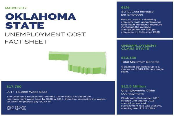 Oklahoma Unemployment Benefits