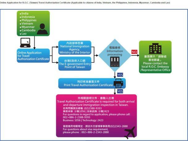 Các bước xin giấy thông hành vào Đài Loan trên mạng