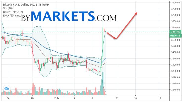Bitcoin (BTC/USD) forecast and analysis on February 10, 2019