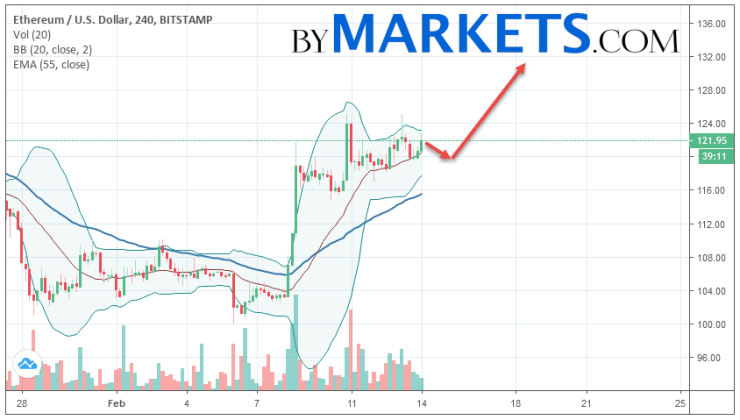 Ethereum (ETH/USD) forecast and analysis on February 15, 2019