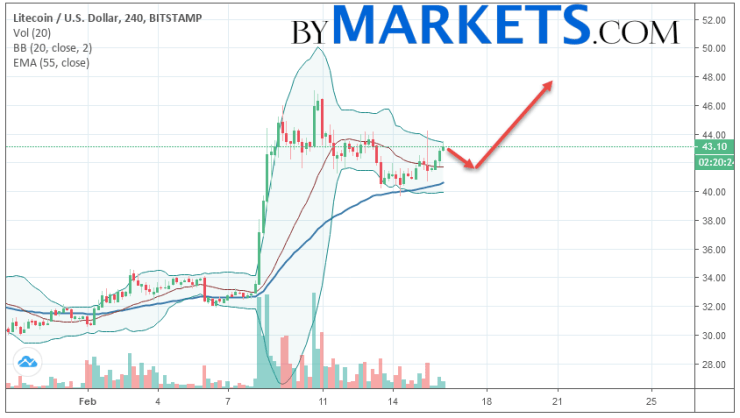 Litecoin (LTC/USD) forecast and analysis on February 17, 2019