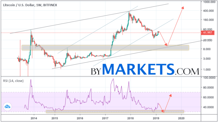 Litecoin forecast and analysis LTC/USD for 2019