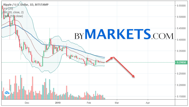 Ripple (XRP/USD) weekly forecast on February 18 — 24, 2019